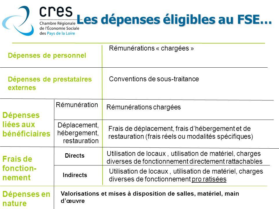 Dépenses de prestataires externes Dépenses liées aux bénéficiaires Frais de fonction- nement Rémunérations « chargées » Dépenses en nature Utilisation