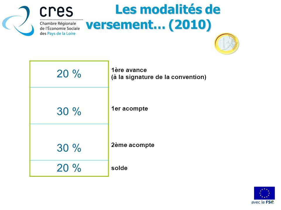 Les modalités de versement… (2010) Les modalités de versement… (2010) 20 % 1ère avance (à la signature de la convention) 30 % 1er acompte 30 % 2ème ac
