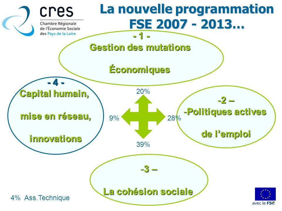 -2 – -Politiques actives de lemploi - 1 - Gestion des mutations Économiques La nouvelle programmation FSE 2007 - 2013… -3 – La cohésion sociale - 4 -