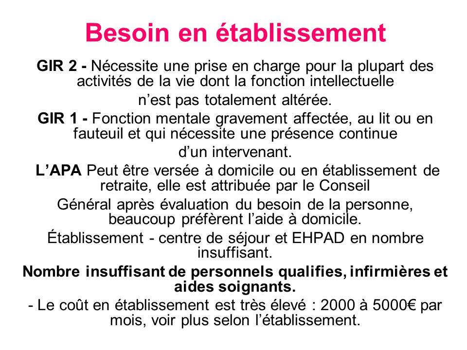 Besoin en établissement - Suite 3 Eléments sont pris en compte : oins :- 1- Soins : prise en charge par sécurité sociale - 2 - Dépendance : coût réduit par APA ébergement :- 3 - Hébergement : peut être réduit par APL.