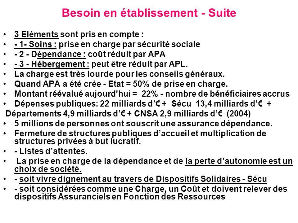 Besoin en établissement - Suite 3 Eléments sont pris en compte : oins :- 1- Soins : prise en charge par sécurité sociale - 2 - Dépendance : coût rédui