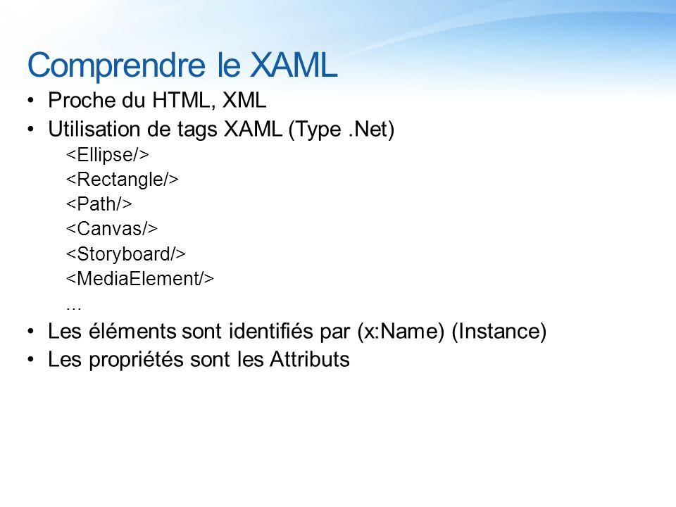 Comprendre le XAML Proche du HTML, XML Utilisation de tags XAML (Type.Net)... Les éléments sont identifiés par (x:Name) (Instance) Les propriétés sont