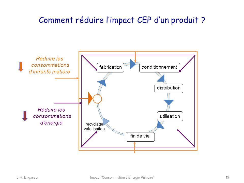 Réduire les consommations dénergie recyclage valorisation fabrication conditionnement distribution utilisation fin de vie Comment réduire limpact CEP dun produit .