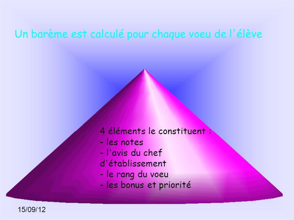 15/09/12 Un barème est calculé pour chaque voeu de l'élève 4 éléments le constituent : - les notes - l'avis du chef d'établissement - le rang du voeu