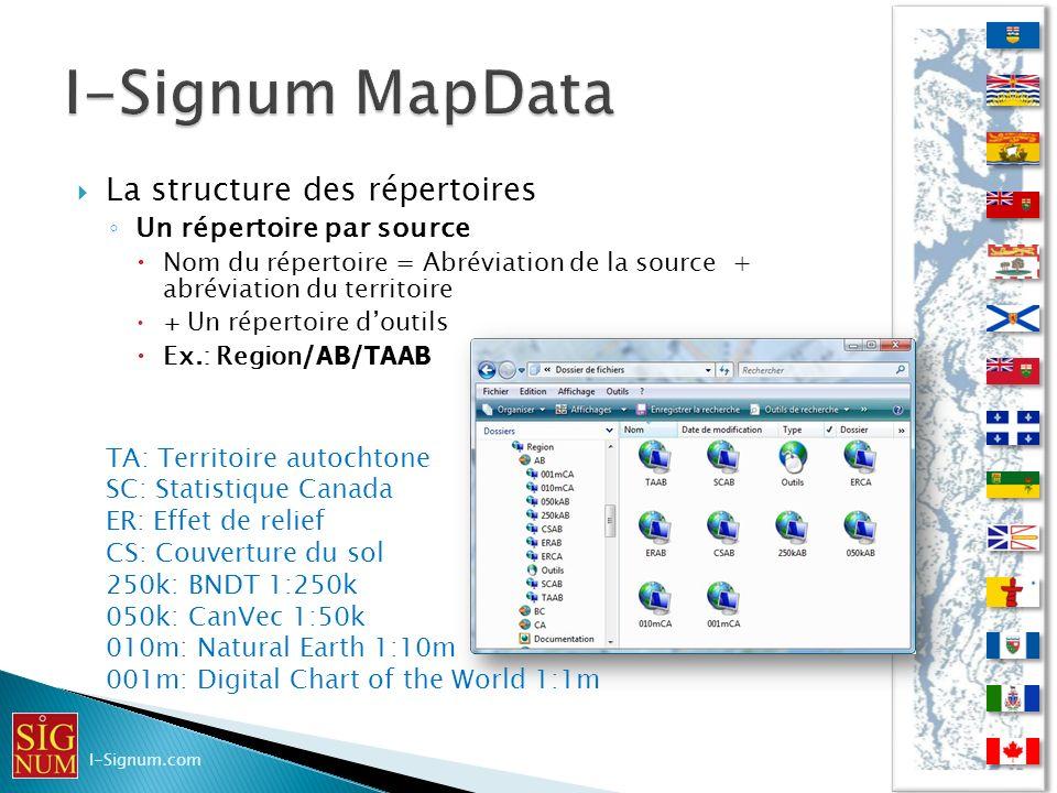 La structure des répertoires Un répertoire par source Nom du répertoire = Abréviation de la source + abréviation du territoire + Un répertoire doutils