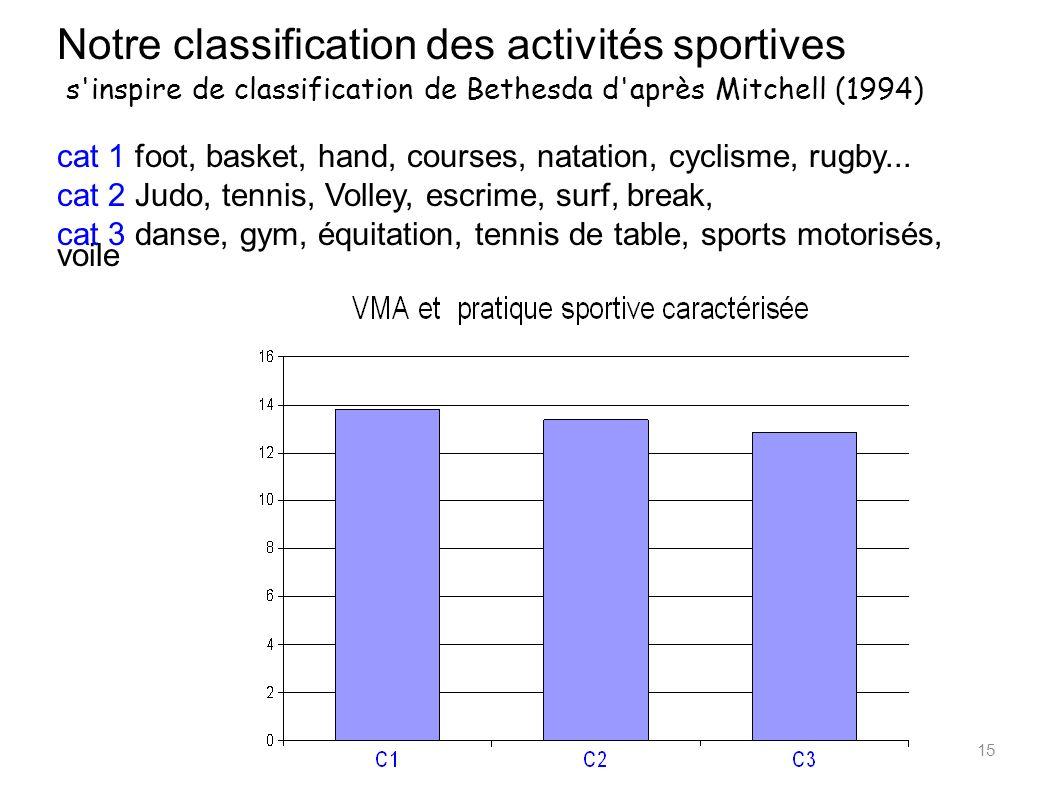 15 Notre classification des activités sportives s'inspire de classification de Bethesda d'après Mitchell (1994) cat 1 foot, basket, hand, courses, nat