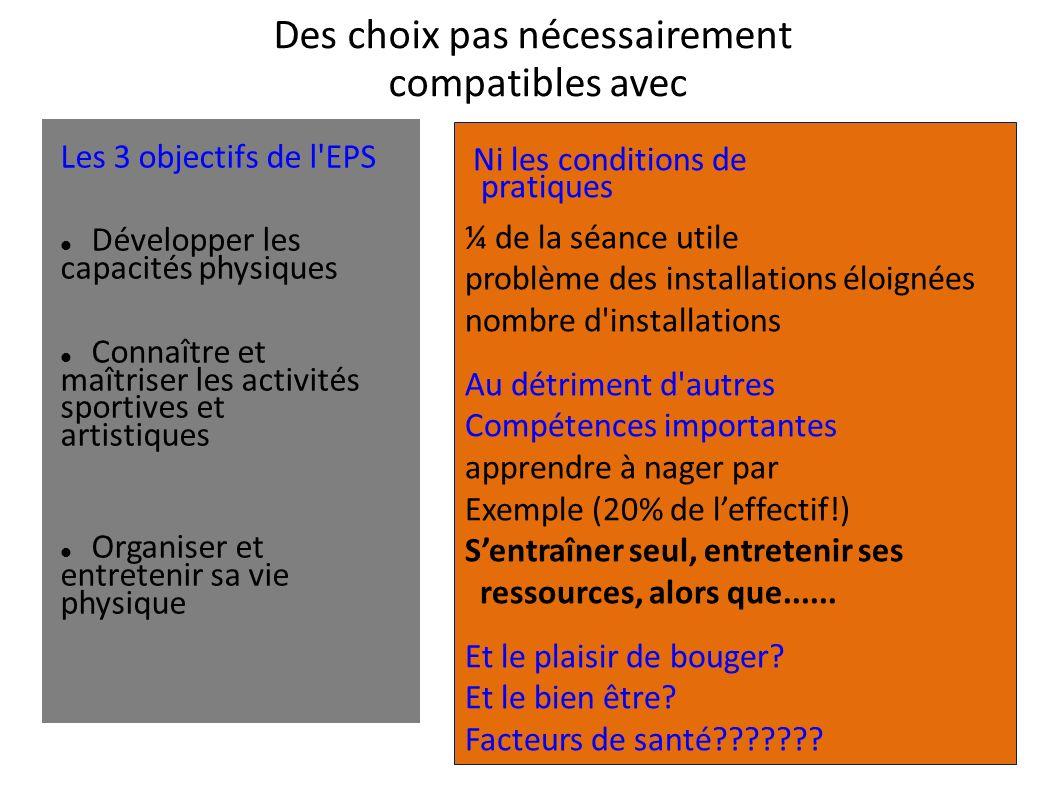 Des choix pas nécessairement compatibles avec Les 3 objectifs de l'EPS Développer les capacités physiques Connaître et maîtriser les activités sportiv