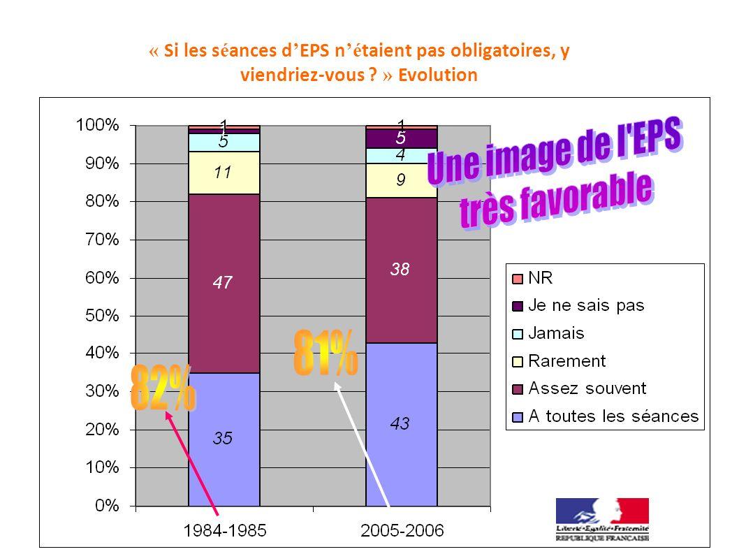 « Si les s é ances d EPS n é taient pas obligatoires, y viendriez-vous ? » Evolution Enquête DEPP 2005- 2006