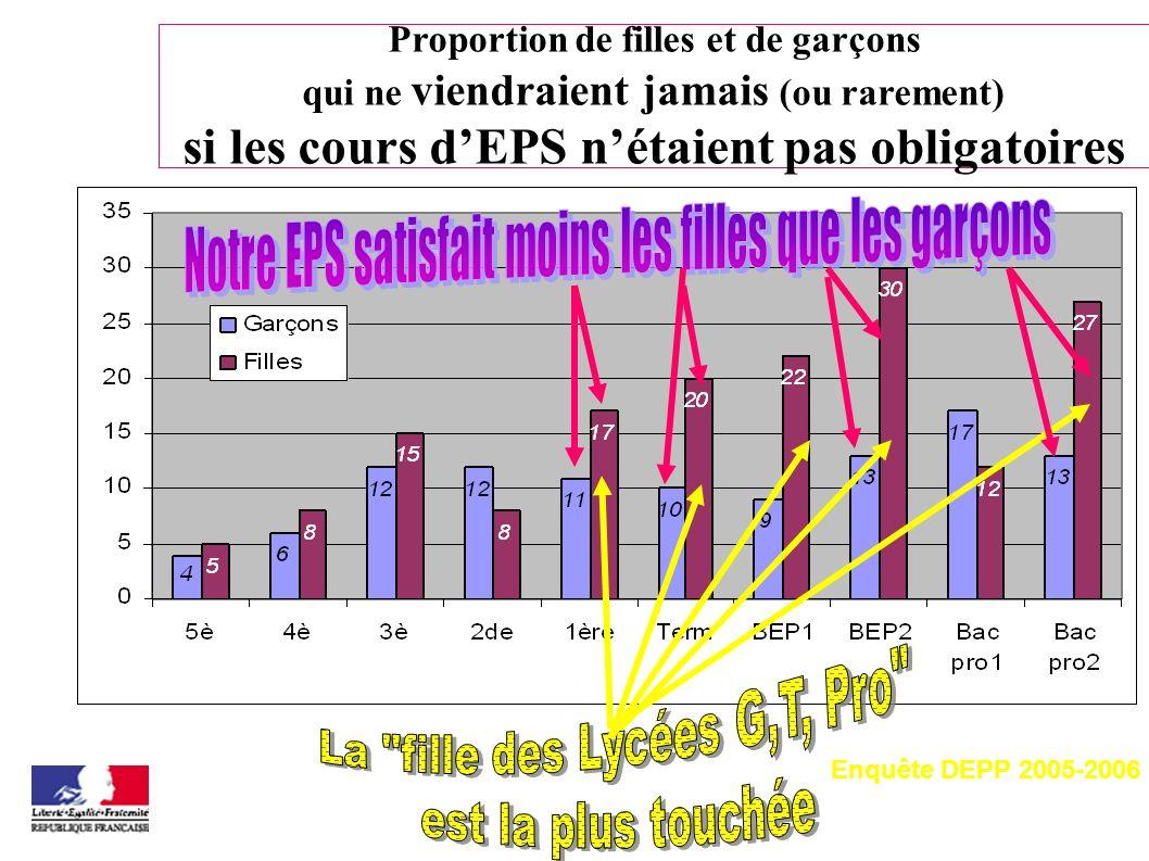 Proportion de filles et de garçons qui ne viendraient jamais (ou rarement) si les cours dEPS nétaient pas obligatoires Enquête DEPP 2005-2006