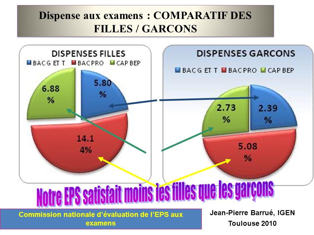 Dispense aux examens : COMPARATIF DES FILLES / GARCONS Jean-Pierre Barrué, IGEN Toulouse 2010 Commission nationale dévaluation de lEPS aux examens