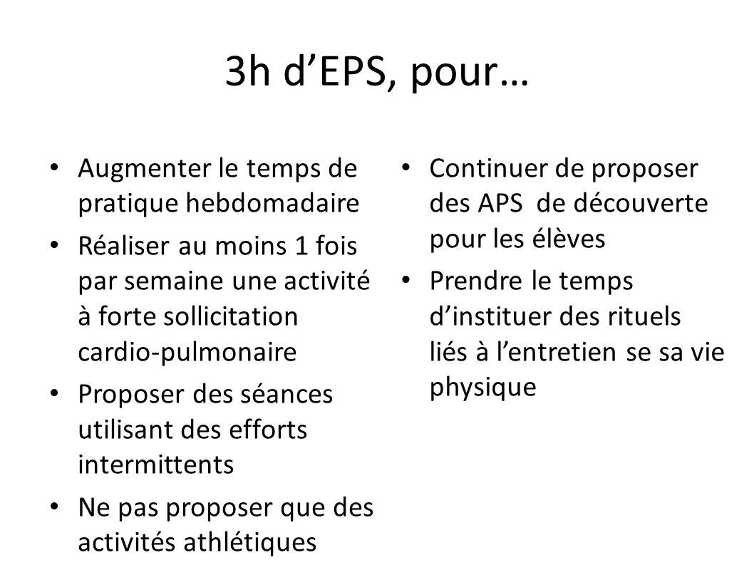 3h dEPS, pour… Augmenter le temps de pratique hebdomadaire Réaliser au moins 1 fois par semaine une activité à forte sollicitation cardio-pulmonaire P