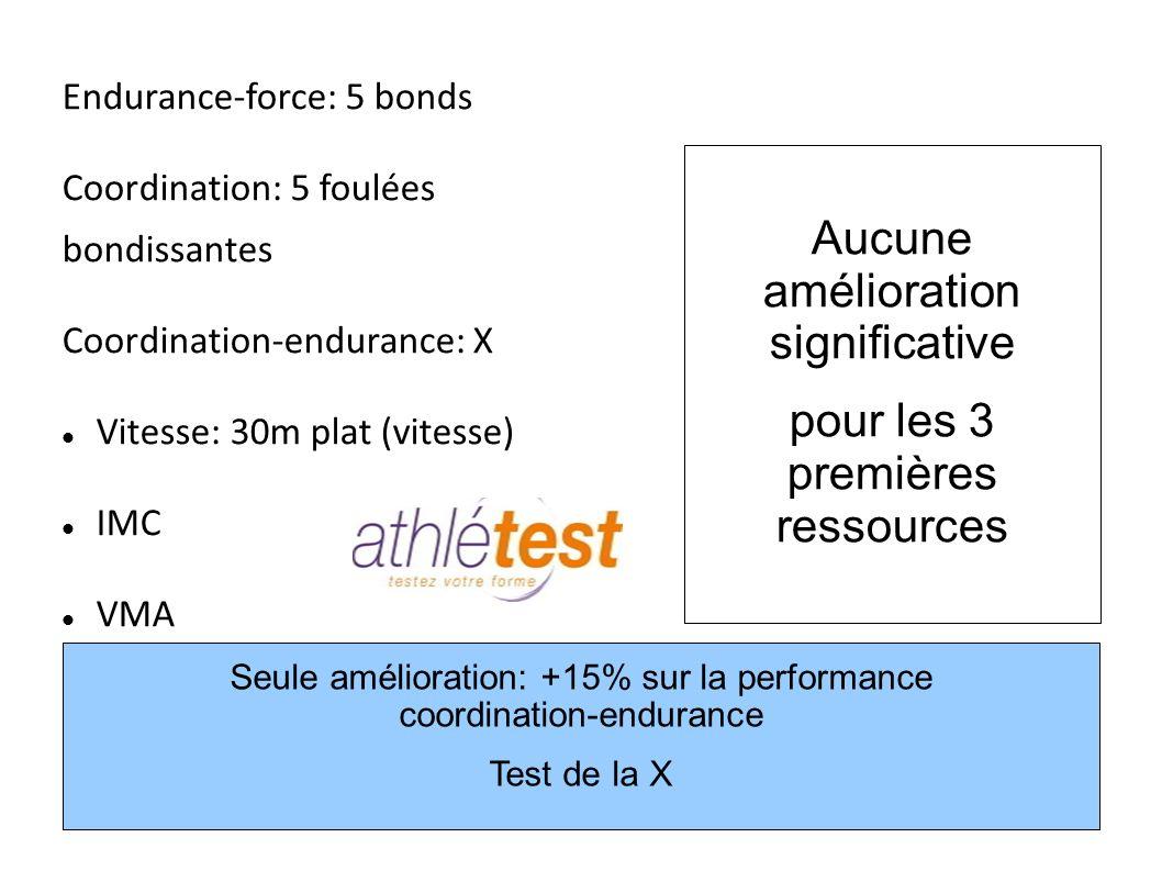 Endurance-force: 5 bonds Coordination: 5 foulées bondissantes Coordination-endurance: X Vitesse: 30m plat (vitesse) IMC VMA 7 Aucune amélioration sign