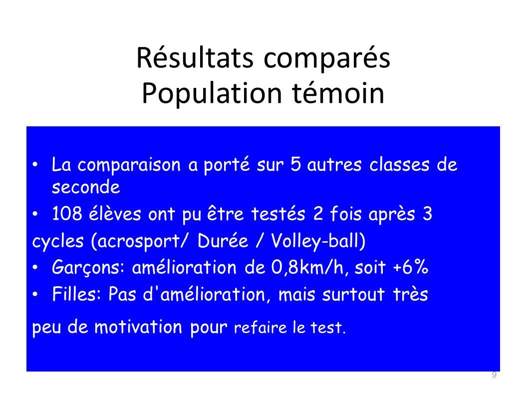 Résultats comparés Population témoin La comparaison a porté sur 5 autres classes de seconde 108 élèves ont pu être testés 2 fois après 3 cycles (acros