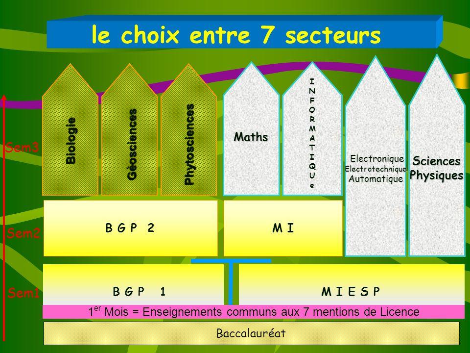 12 le choix entre 7 secteurs Sem3 Sem2 Sem1 B G P 2 Baccalauréat B G P 1M I E S P Maths SciencesPhysiques Biologie Géosciences Phytosciences M I 1 er