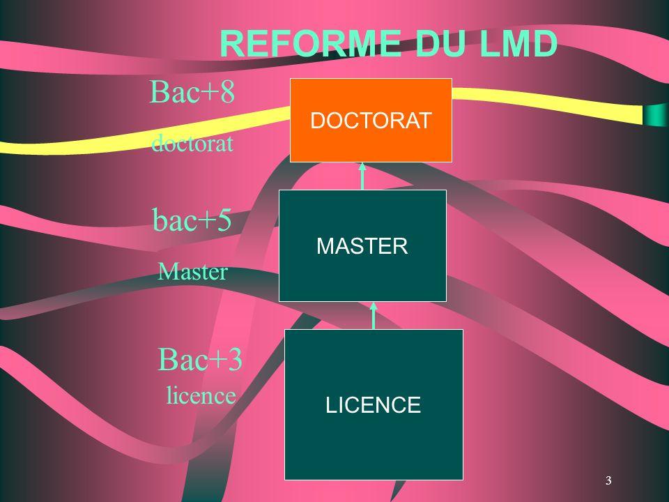 3 LICENCE MASTER DOCTORAT REFORME DU LMD Bac+3 licence bac+5 Master Bac+8 doctorat