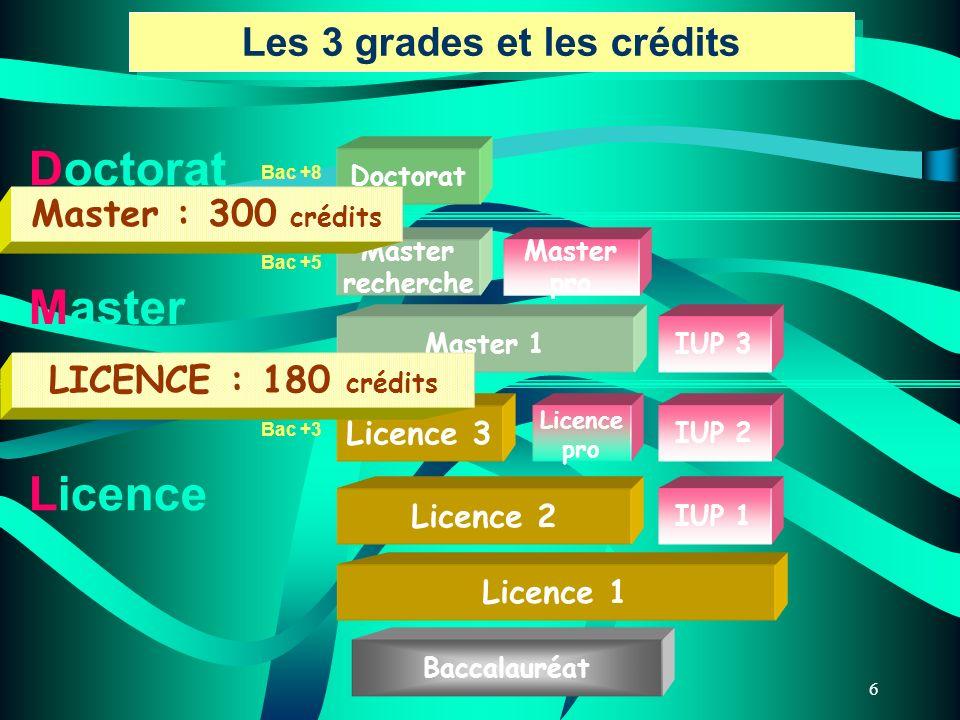 6 Licence 1 Licence 2 Licence 3 Licence pro Master 1 Master recherche Master pro Doctorat Baccalauréat IUP 1 IUP 2 IUP 3 Les 3 grades et les crédits L
