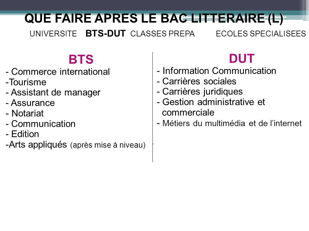 QUE FAIRE APRES LE BAC LITTERAIRE (L) UNIVERSITE BTS-DUT CLASSES PREPA ECOLES SPECIALISEES BTS - Commerce international -Tourisme - Assistant de manag