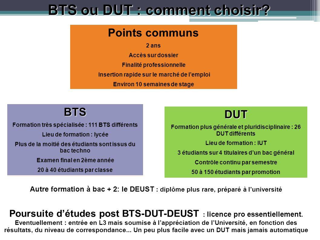 BTS ou DUT : comment choisir? Points communs 2 ans Accès sur dossier Finalité professionnelle Insertion rapide sur le marché de lemploi Environ 10 sem