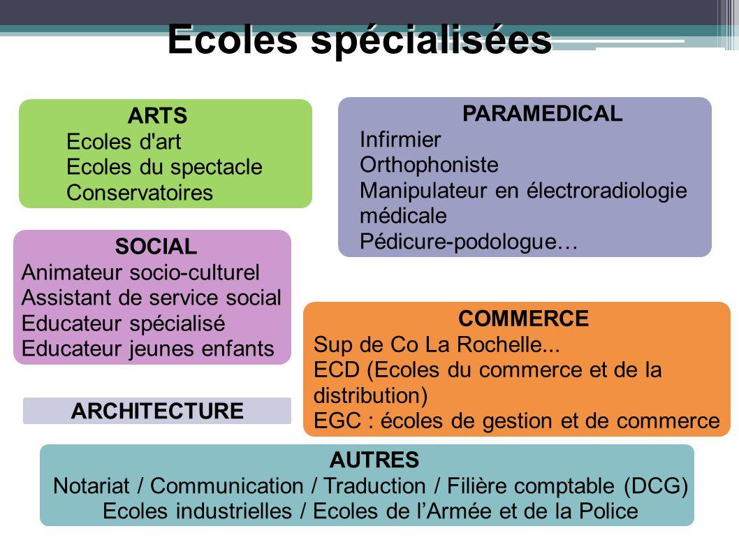 Ecoles spécialisées ARTS Ecoles d'art Ecoles du spectacle Conservatoires PARAMEDICAL Infirmier Orthophoniste Manipulateur en électroradiologie médical