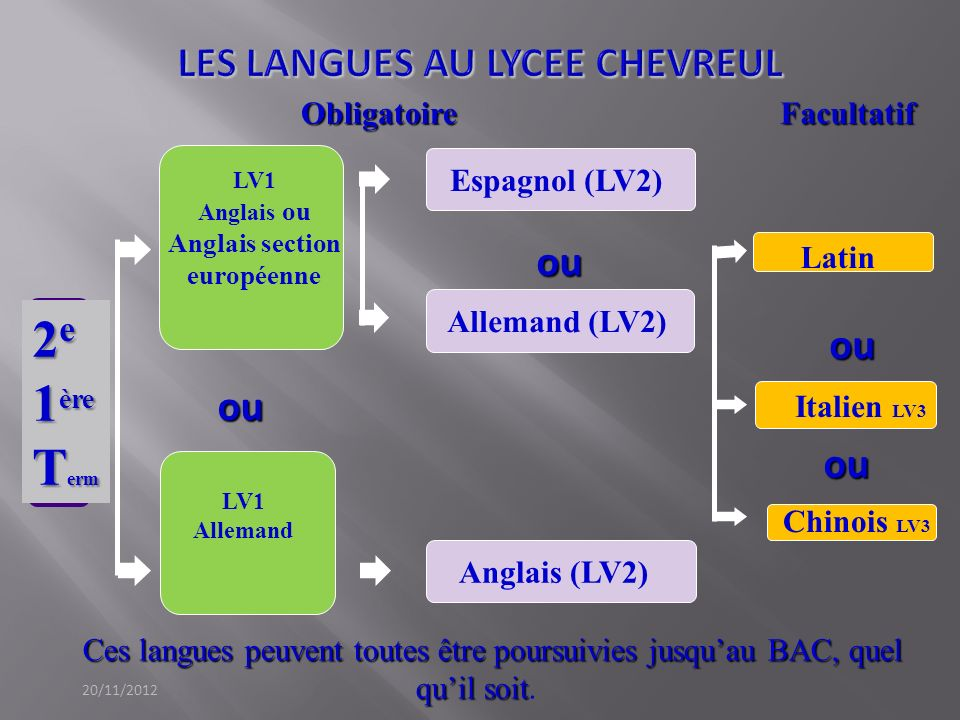 Ces langues peuvent toutes être poursuivies jusquau BAC, quel quil soit Ces langues peuvent toutes être poursuivies jusquau BAC, quel quil soit. 2 e 1