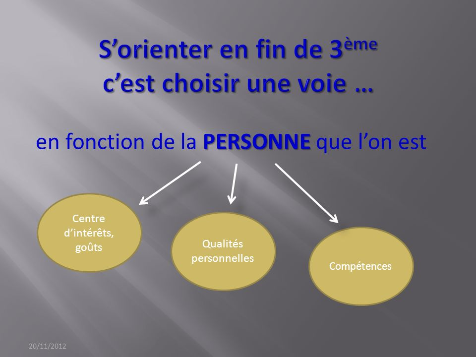 PERSONNE en fonction de la PERSONNE que lon est 20/11/2012 Centre dintérêts, goûts Qualités personnelles Compétences