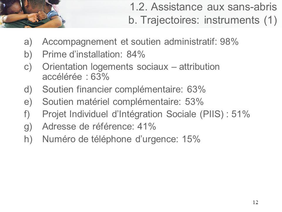 12 1.2. Assistance aux sans-abris b.