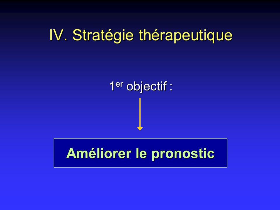 IV. Stratégie thérapeutique 1 er objectif : Améliorer le pronostic