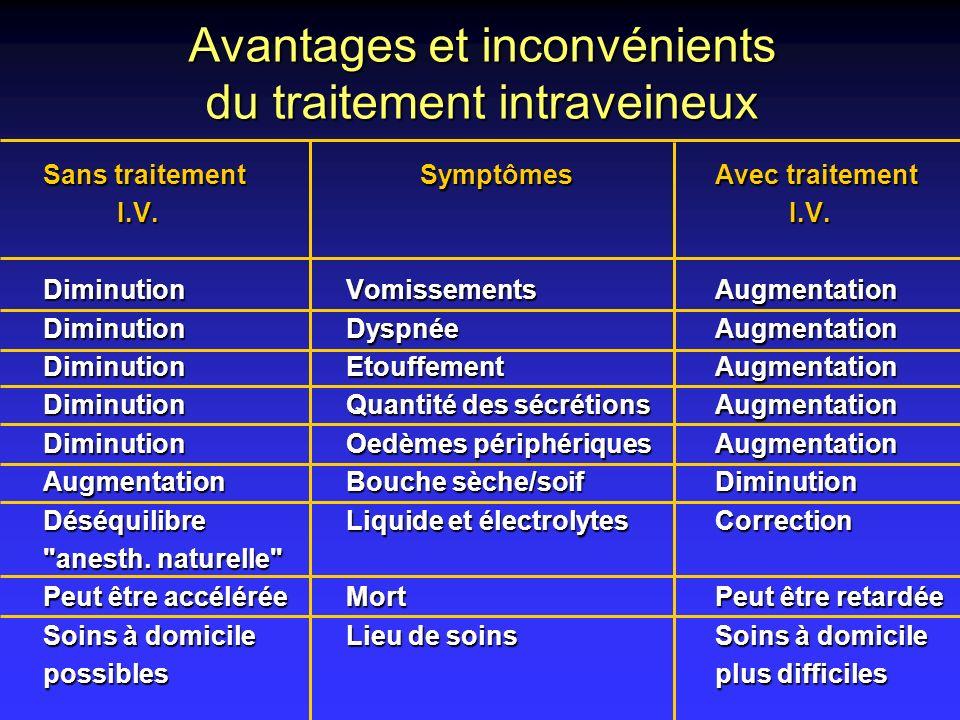 Avantages et inconvénients du traitement intraveineux Sans traitement SymptômesAvec traitement I.V. I.V. I.V. I.V. Diminution VomissementsAugmentation