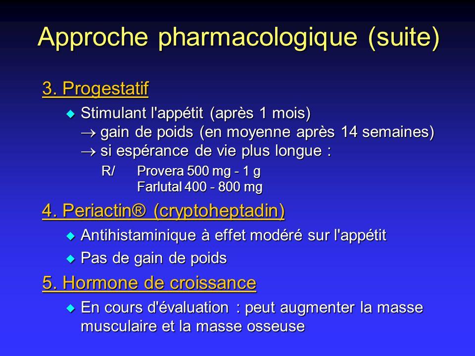 Approche pharmacologique (suite) 3. Progestatif Stimulant l'appétit (après 1 mois) gain de poids (en moyenne après 14 semaines) si espérance de vie pl