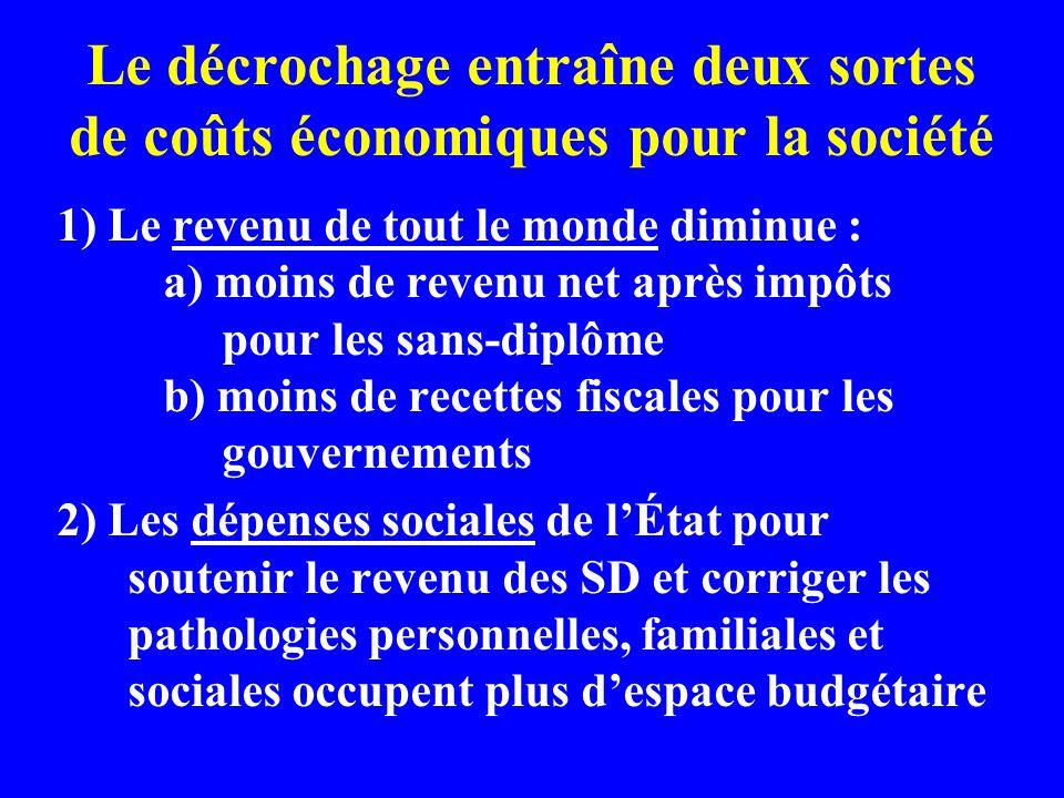 Le décrochage entraîne deux sortes de coûts économiques pour la société 1) Le revenu de tout le monde diminue : a) moins de revenu net après impôts po