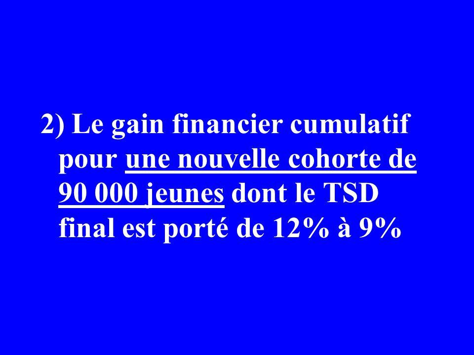2) Le gain financier cumulatif pour une nouvelle cohorte de 90 000 jeunes dont le TSD final est porté de 12% à 9%