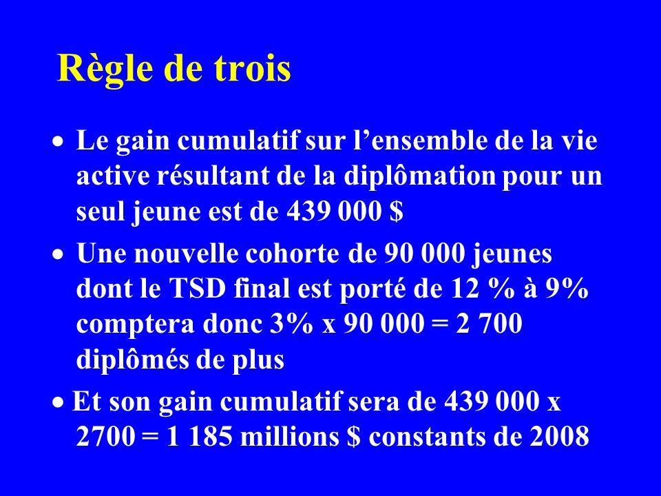 Règle de trois Le gain cumulatif sur lensemble de la vie active résultant de la diplômation pour un seul jeune est de 439 000 $ Une nouvelle cohorte d