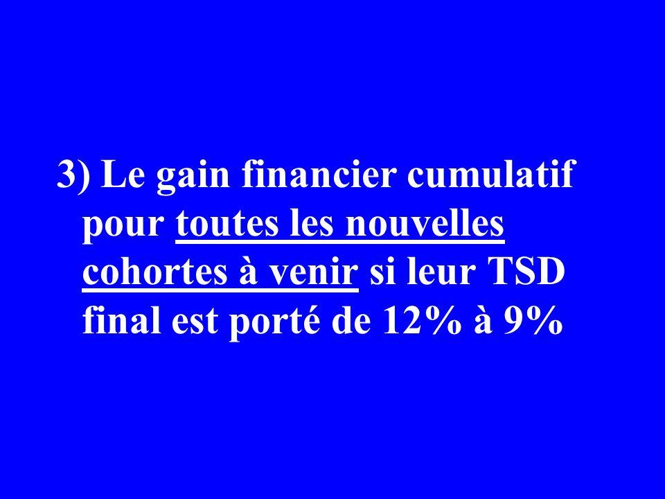 3) Le gain financier cumulatif pour toutes les nouvelles cohortes à venir si leur TSD final est porté de 12% à 9%