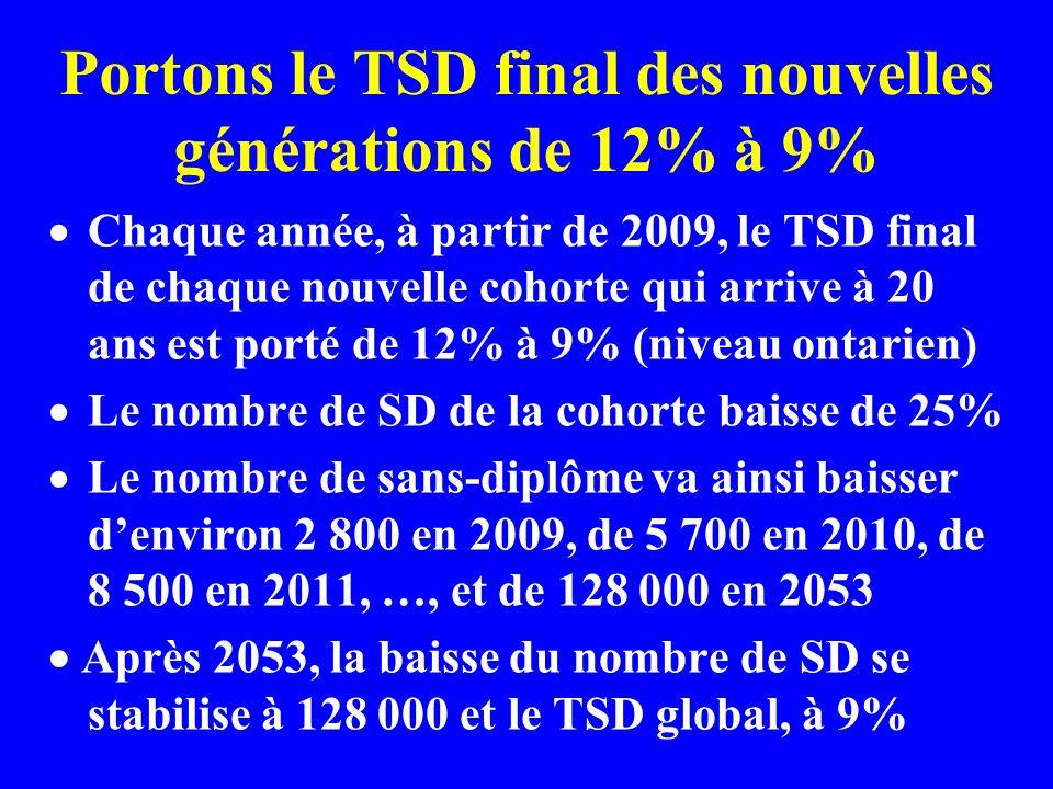 Portons le TSD final des nouvelles générations de 12% à 9% Chaque année, à partir de 2009, le TSD final de chaque nouvelle cohorte qui arrive à 20 ans est porté de 12% à 9% (niveau ontarien) Le nombre de SD de la cohorte baisse de 25% Le nombre de sans-diplôme va ainsi baisser denviron 2 800 en 2009, de 5 700 en 2010, de 8 500 en 2011, …, et de 128 000 en 2053 Après 2053, la baisse du nombre de SD se stabilise à 128 000 et le TSD global, à 9%