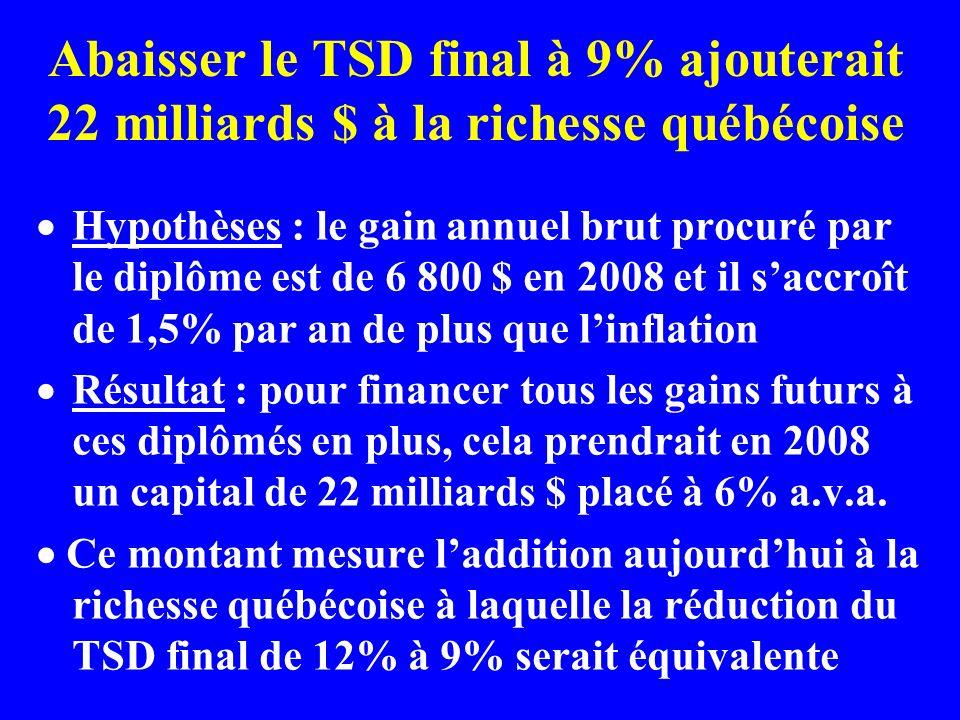 Abaisser le TSD final à 9% ajouterait 22 milliards $ à la richesse québécoise Hypothèses : le gain annuel brut procuré par le diplôme est de 6 800 $ en 2008 et il saccroît de 1,5% par an de plus que linflation Résultat : pour financer tous les gains futurs à ces diplômés en plus, cela prendrait en 2008 un capital de 22 milliards $ placé à 6% a.v.a.