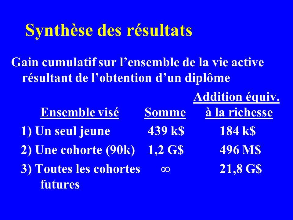 Synthèse des résultats Gain cumulatif sur lensemble de la vie active résultant de lobtention dun diplôme Addition équiv.