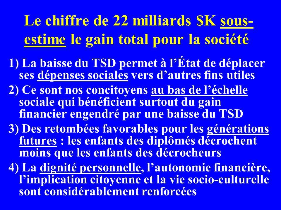 Le chiffre de 22 milliards $K sous- estime le gain total pour la société 1) La baisse du TSD permet à lÉtat de déplacer ses dépenses sociales vers dau