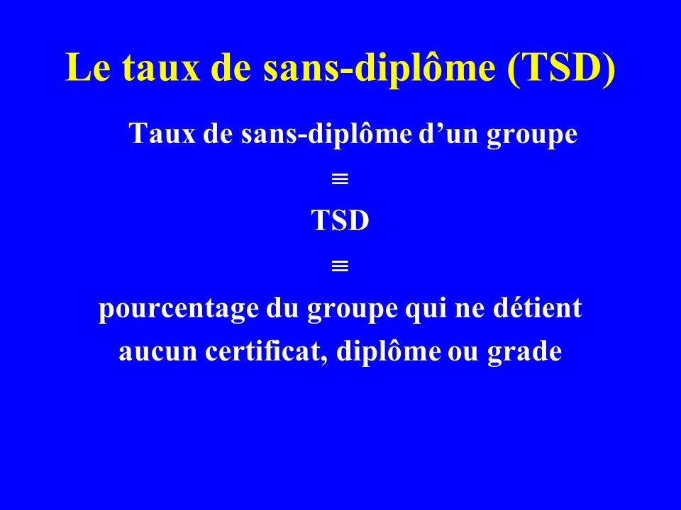 Le taux de sans-diplôme (TSD) Taux de sans-diplôme dun groupe TSD pourcentage du groupe qui ne détient aucun certificat, diplôme ou grade