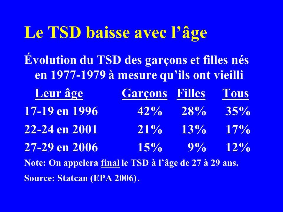 Le TSD baisse avec lâge Évolution du TSD des garçons et filles nés en 1977-1979 à mesure quils ont vieilli Leur âge Garçons FillesTous 17-19 en 199642% 28% 35% 22-24 en 200121% 13% 17% 27-29 en 200615% 9% 12% Note: On appelera final le TSD à lâge de 27 à 29 ans.