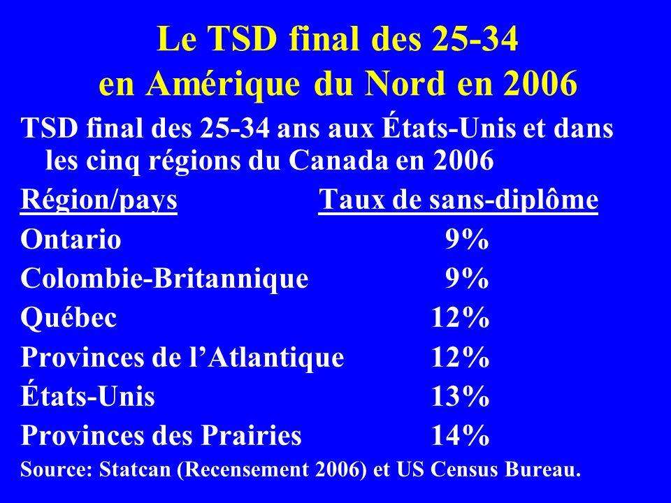 Le TSD final des 25-34 en Amérique du Nord en 2006 TSD final des 25-34 ans aux États-Unis et dans les cinq régions du Canada en 2006 Région/pays Taux de sans-diplôme Ontario 9% Colombie-Britannique 9% Québec 12% Provinces de lAtlantique 12% États-Unis 13% Provinces des Prairies 14% Source: Statcan (Recensement 2006) et US Census Bureau.