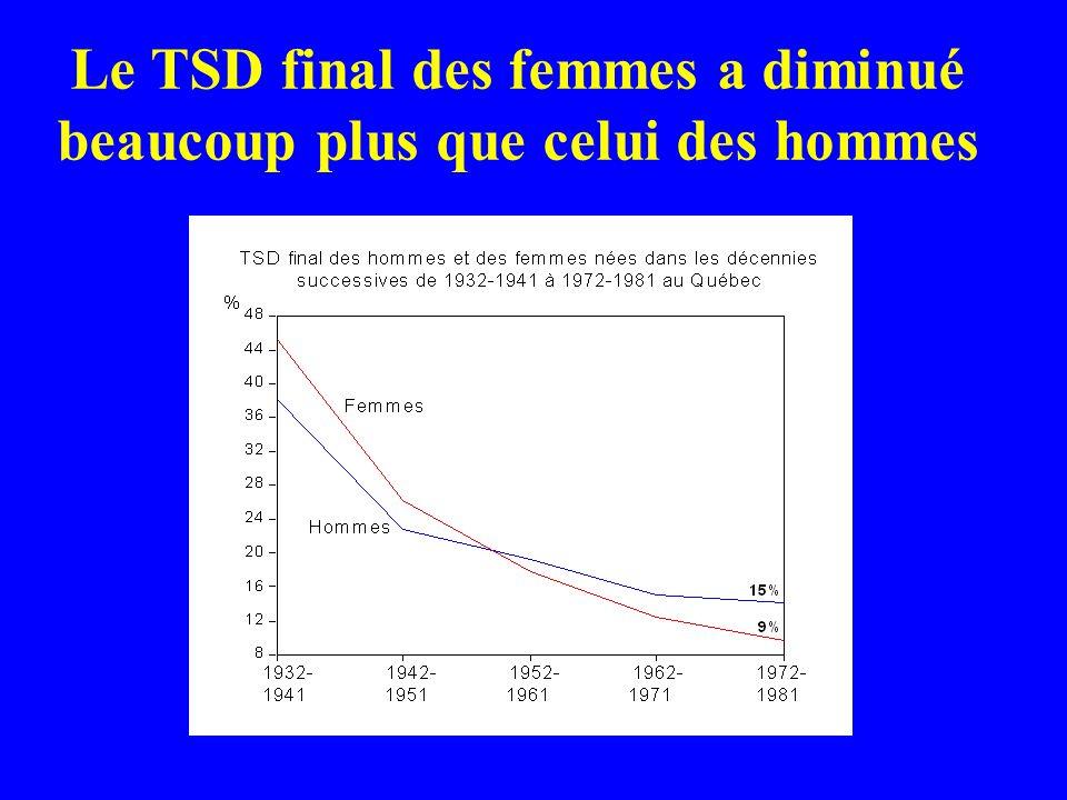 Le TSD final des femmes a diminué beaucoup plus que celui des hommes