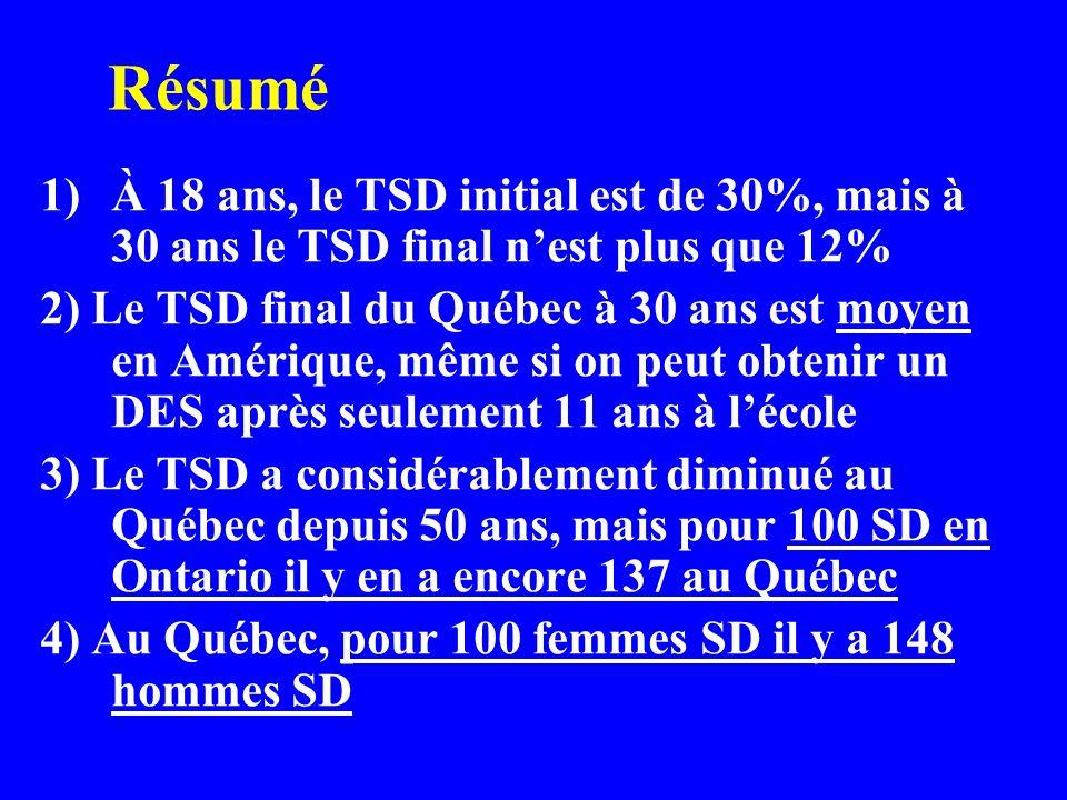Résumé 1)À 18 ans, le TSD initial est de 30%, mais à 30 ans le TSD final nest plus que 12% 2) Le TSD final du Québec à 30 ans est moyen en Amérique, même si on peut obtenir un DES après seulement 11 ans à lécole 3) Le TSD a considérablement diminué au Québec depuis 50 ans, mais pour 100 SD en Ontario il y en a encore 137 au Québec 4) Au Québec, pour 100 femmes SD il y a 148 hommes SD