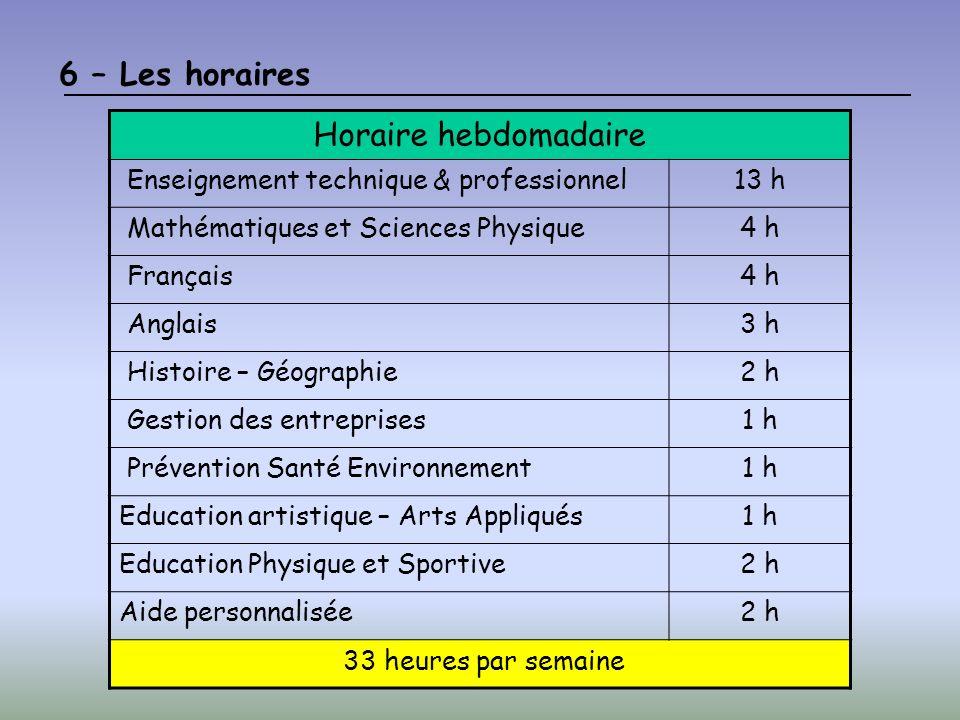 6 – Les horaires Horaire hebdomadaire Enseignement technique & professionnel13 h Mathématiques et Sciences Physique4 h Français4 h Anglais3 h Histoire