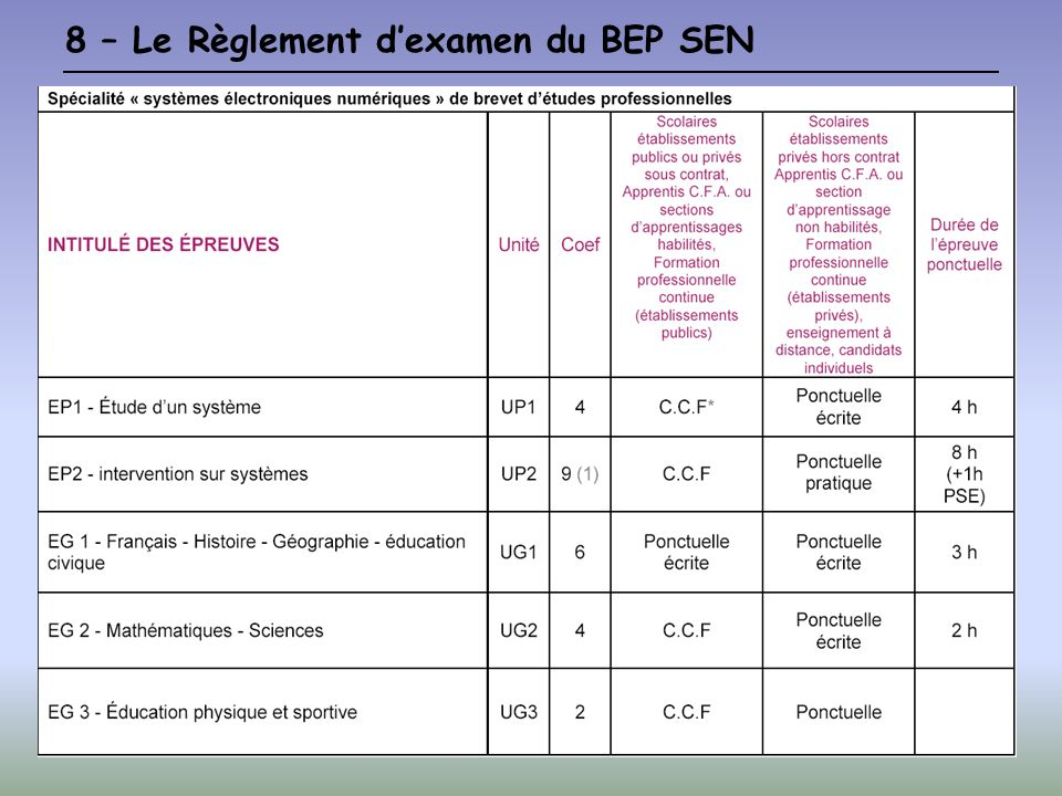 8 – Le Règlement dexamen du BEP SEN
