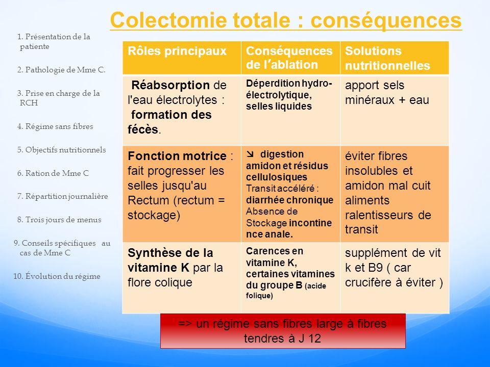 Colectomie totale : conséquences Rôles principauxConséquences de lablation Solutions nutritionnelles Réabsorption de l eau électrolytes : formation des fécès.