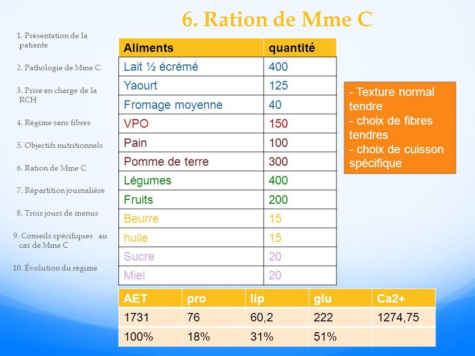 6. Ration de Mme C AETprolipgluCa2+ 17317660,22221274,75 100%18%31%51% Alimentsquantité Lait ½ écrémé400 Yaourt125 Fromage moyenne40 VPO150 Pain100 Po