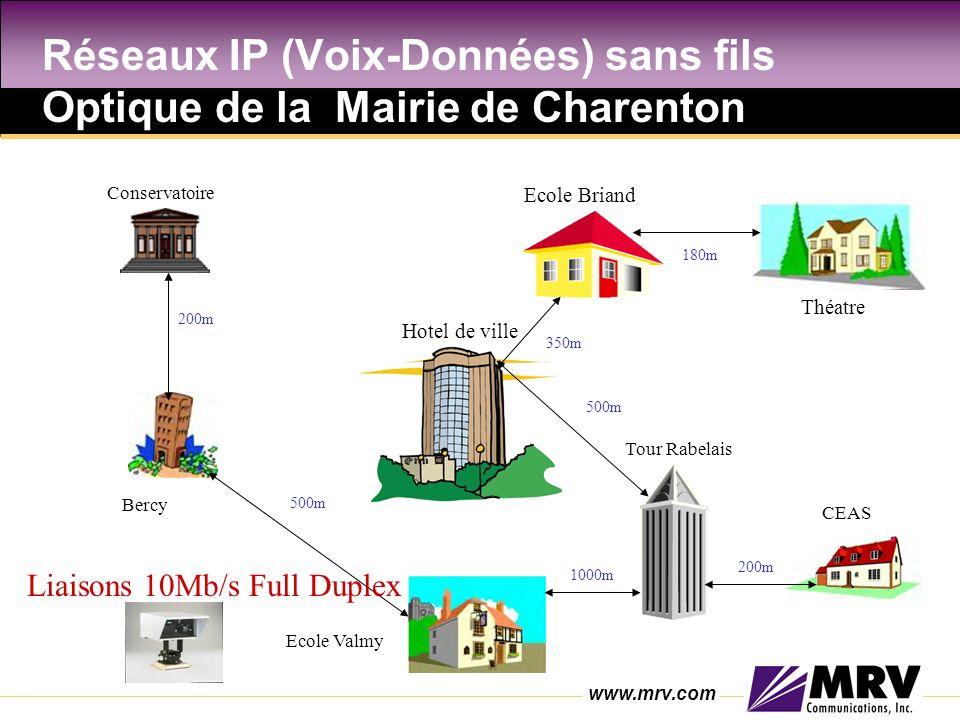 www.mrv.com Réseaux IP (Voix-Données) sans fils Optique de la Mairie de Charenton Hotel de ville Ecole Briand Théatre Tour Rabelais CEAS Ecole Valmy Bercy Conservatoire Liaisons 10Mb/s Full Duplex 200m 350m 180m 500m 200m 500m 1000m