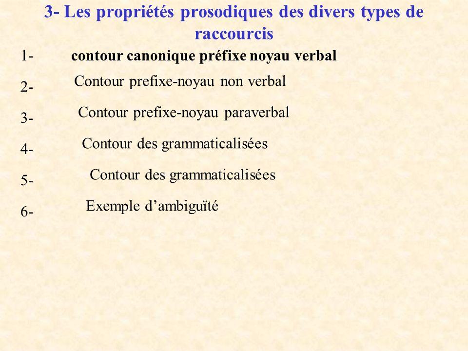 3- Raccourcis de constructions microsyntaxiques Pseudo ellipses microsyntaxiques : les unités communicatives comportant une « ellipse », cad. une part