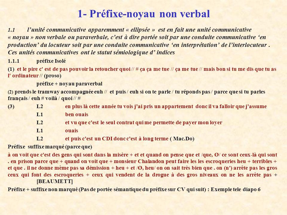 1- Structure préfixe-noyau non verbal ou paraverbal 2- Structure préfixe-noyau non verbal grammaticalisée en noyau 3- Raccourcis de discours de constr