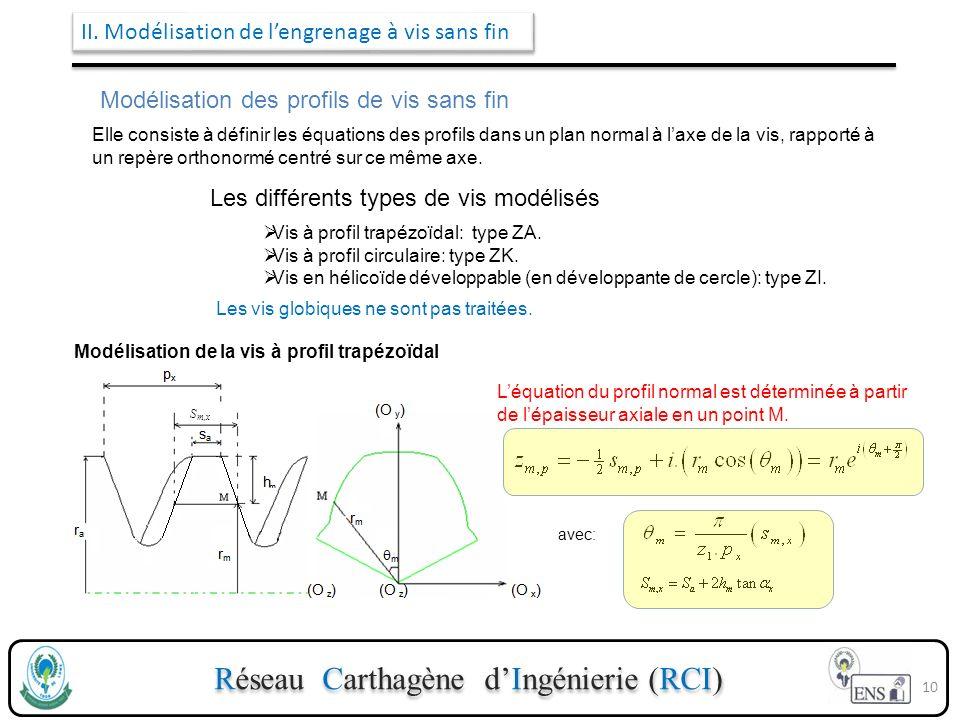 Réseau Carthagène dIngénierie (RCI) II. Modélisation de lengrenage à vis sans fin Modélisation des profils de vis sans fin Elle consiste à définir les